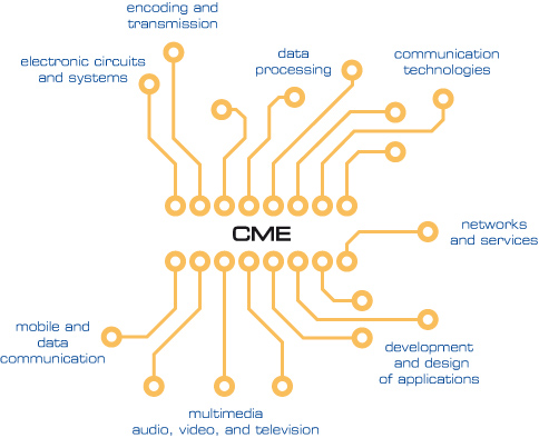 KME – overview